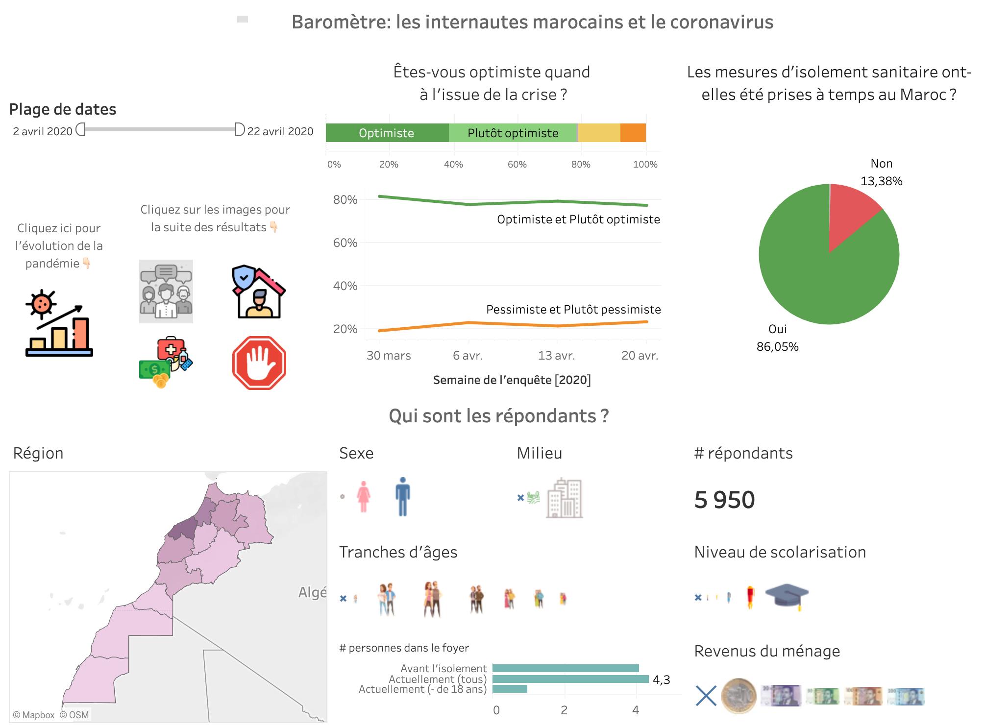 DataViz Baromètre web marocains et coronavirus