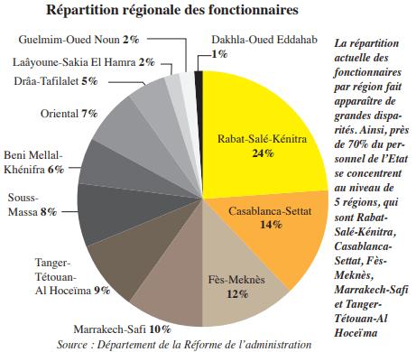 Répartition régionale des fonctionnaires