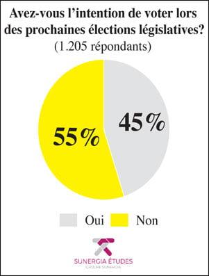 Élections législatives 2021 - votes intentions