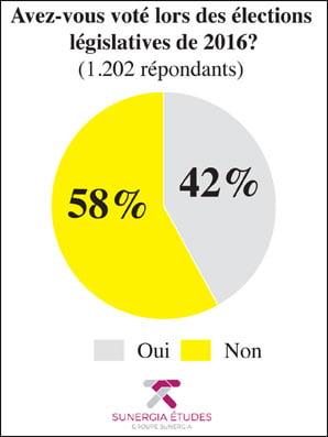 Élections législatives 2021 - votes 2016