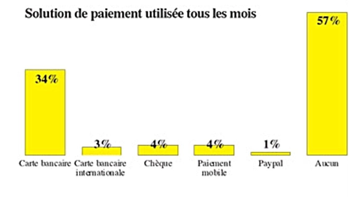 Moyens paiement Maroc