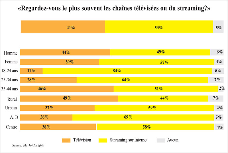 streaming Vs TV au Maroc