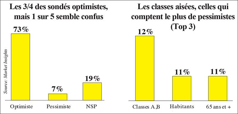 Marocains optimistes 2021